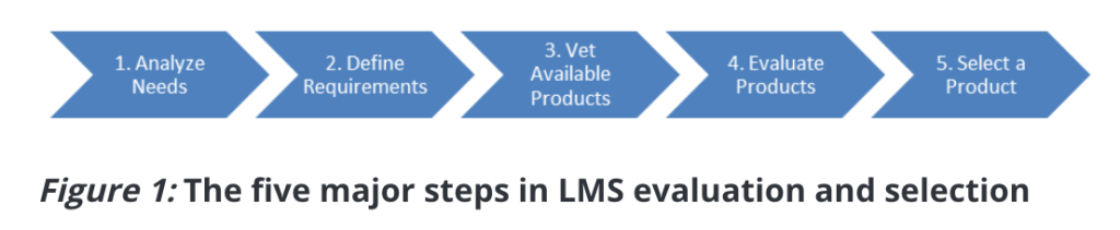 By Steve Foreman (2013) https://learningsolutionsmag.com/articles/1181/five-steps-to-evaluate-and-select-an-lms-proven-practices